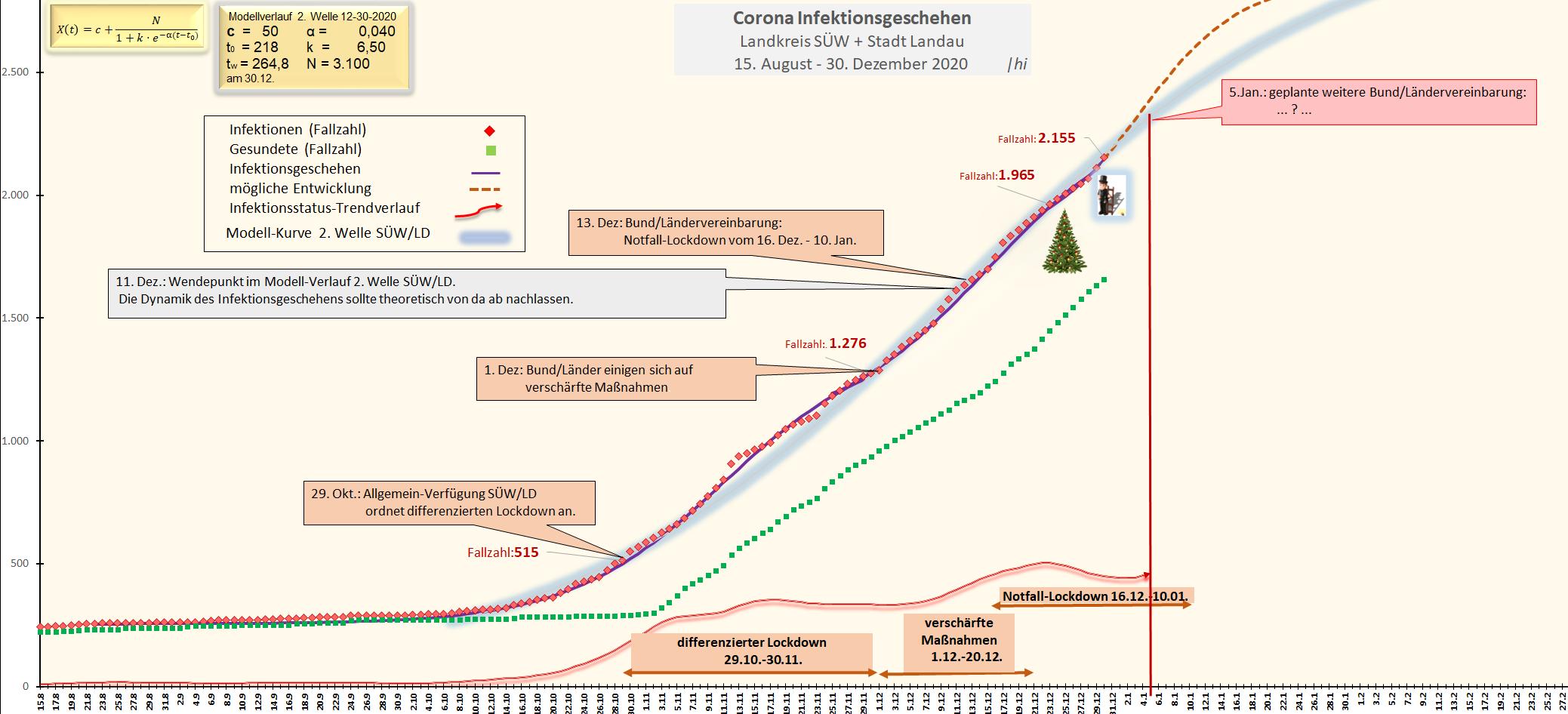 Corona-Statistik Kreis SÜW und Stadt LandauDer 10. Januar ist nur eine Zwischenstation