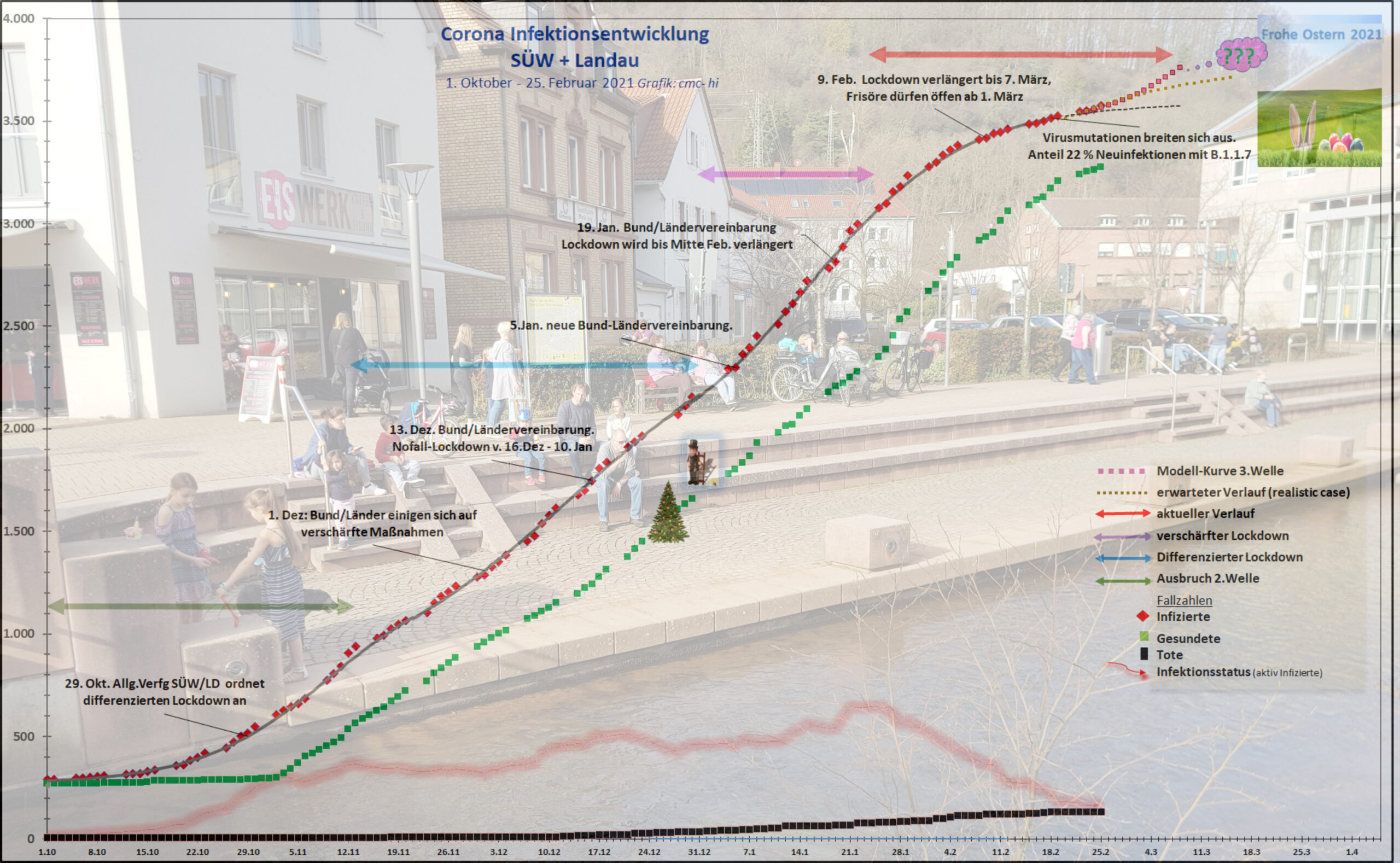 Regionale Corona-Analyse SÜW/LandauFrühlingserwachen auf dünnem Eis