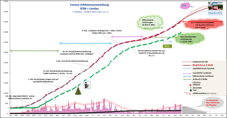 Corona Update regionale Analyse SÜW/Landau.<br>Dynamik des Infektionsgeschehens unverändert.<br> Entspannung nur bei den Todeszahlen.