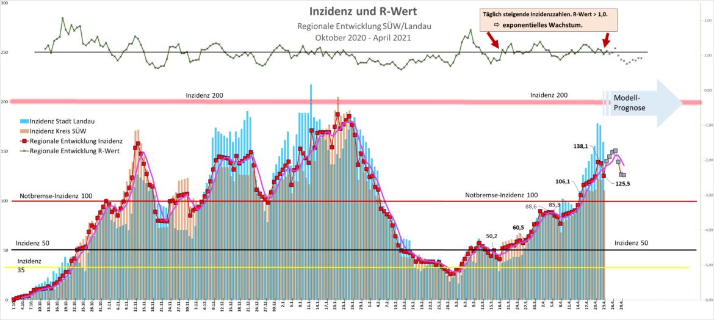 Die Bundesnotfallbremse greift.Landau/SÜW seit heute im harten Lockdown.