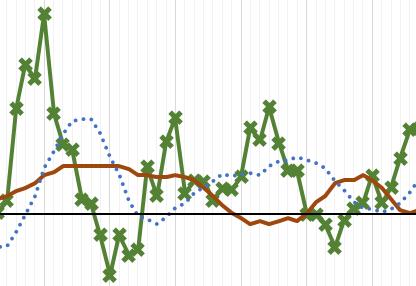 +++ 7Tages-R-Wert bleibt weiter über 1,0. Tendenz steigend. Am Donnerstagabend 1,33 (Vortag 1,18)