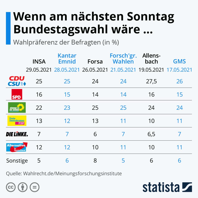 Bundestagswahl.Aktuelle Umfrage-Ergebnisse vom Wochenende