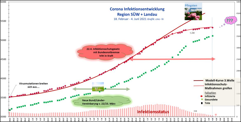 Corona-Update.Infektionsgeschehen in SÜW/Landau ebbt ab.Luca-App im Einsatz